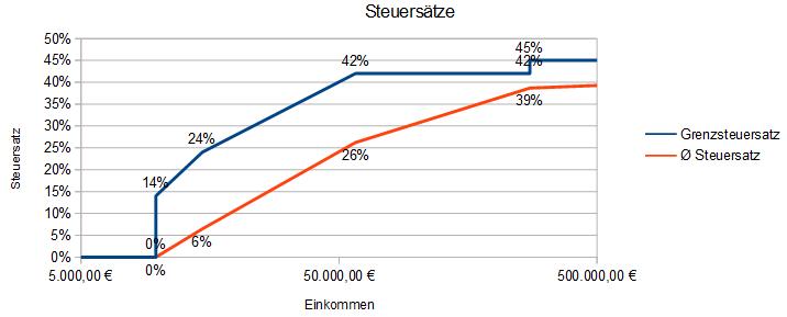 Steuersatz-Grafik